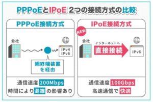 PPPoEとIPoE